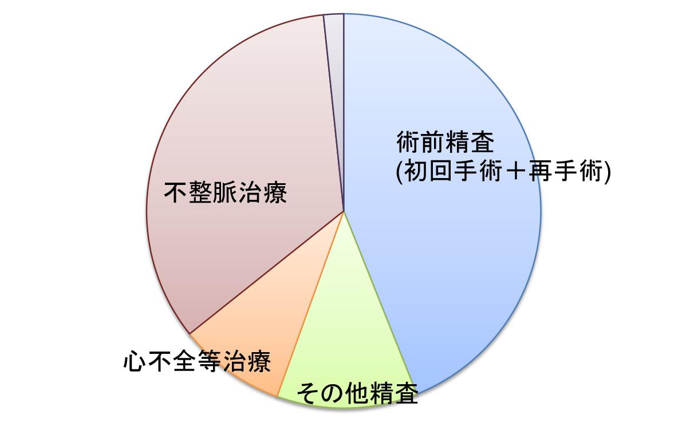 図4:ACHD患者の入院目的